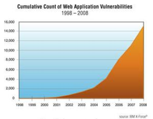 Cumulative Count of Web Application Vulnerabilities