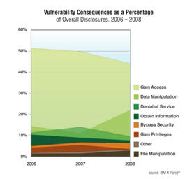 Vulnerabilities Consequences as a Percentage